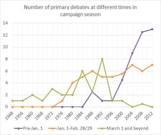 Eight Decades Of Debate Sabato S Crystal Ball